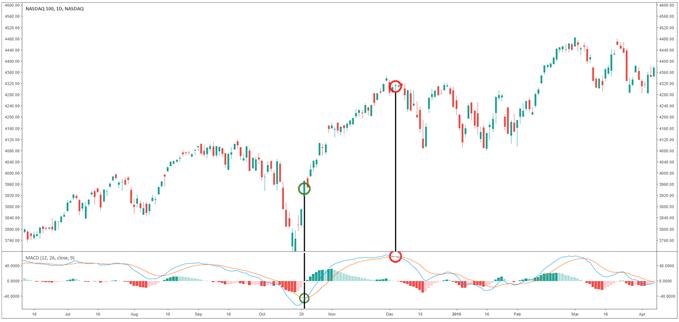 Erklärung des NASDAQ 100 Charts in Hinblick auf ein MACD-Crossover als Kaufsignal.