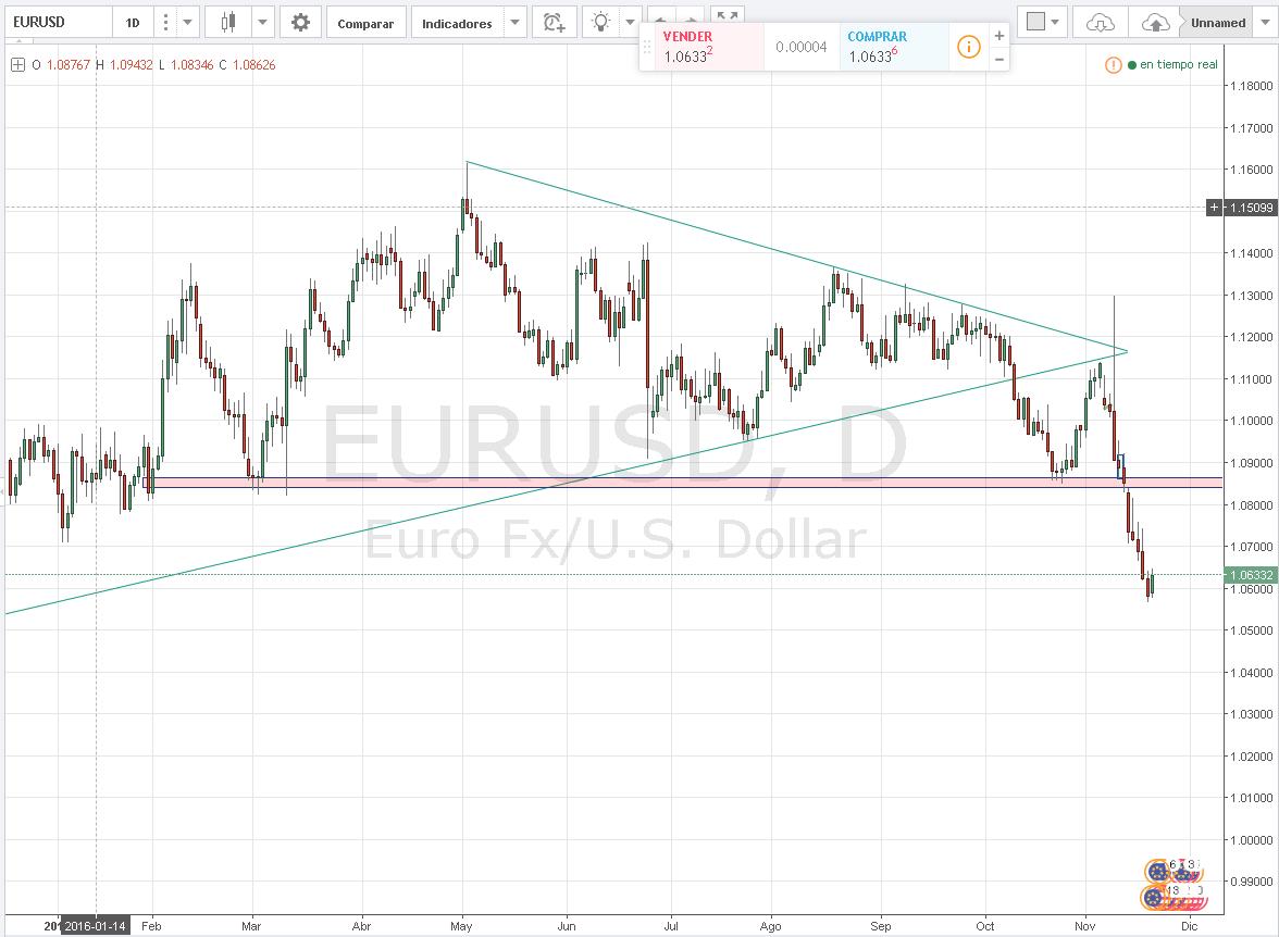 EURUSD sobre los 1.06000 a la espera de Draghi