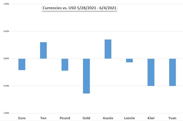 Dow Jones, Gold, Canadian Dollar, BoC, Euro, ECB, US CPI