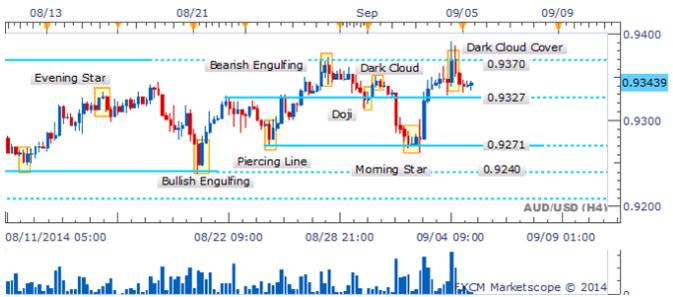 La escalada del USD/JPY puede continuar ante falta de velas de reversión