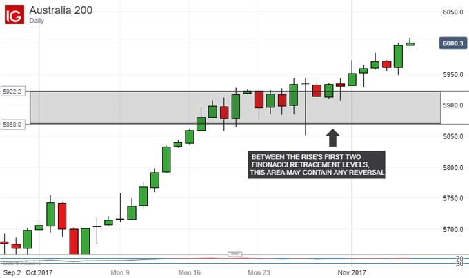 ASX 200 Technical Analysis: What Now As 6000 Falls At Last?