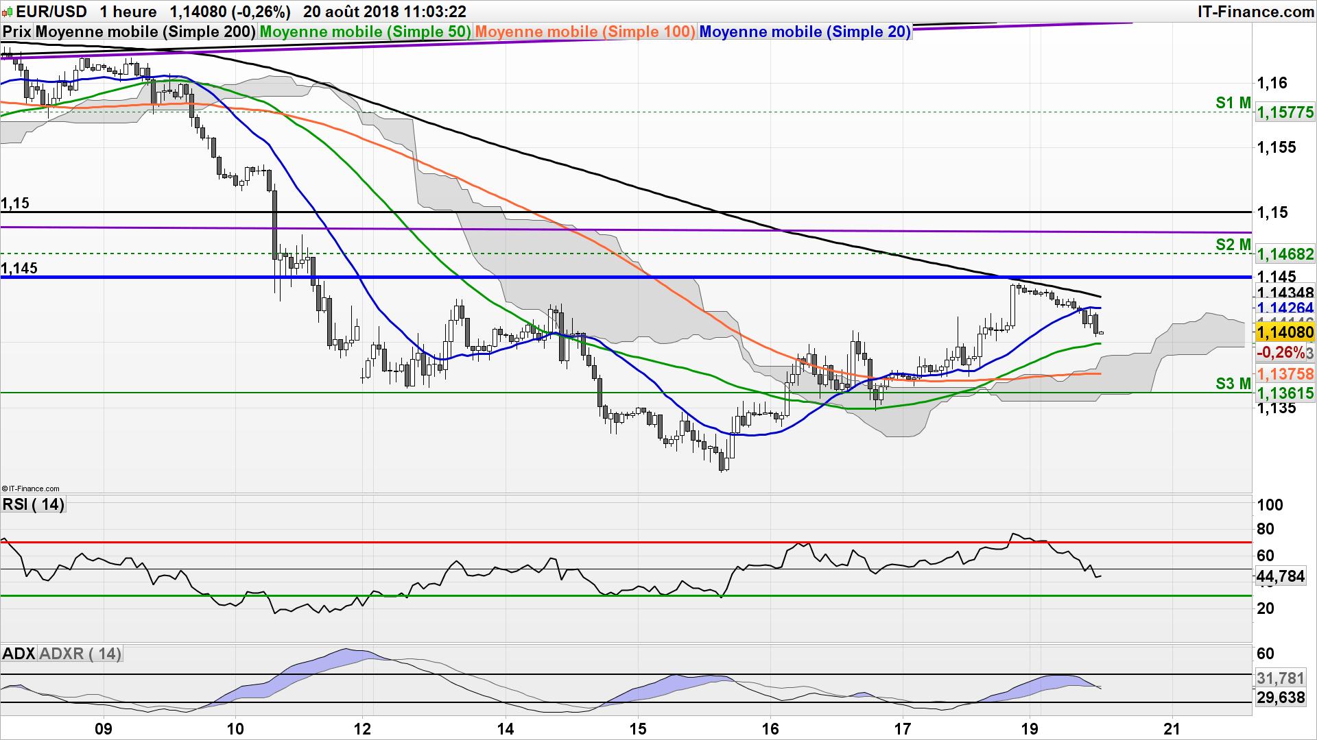 Forex prevision euro dollar