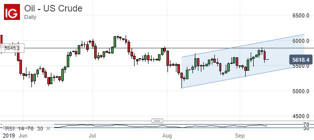 US Crude, Daiy Chart