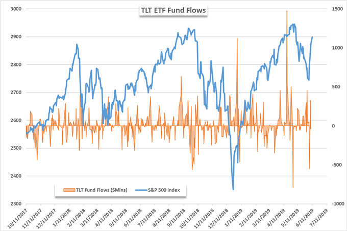 TLT ETF fund flows