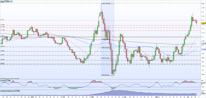 EUR/USD Weakness Continues as The US Dollar Catches a Pre-FOMC Bid
