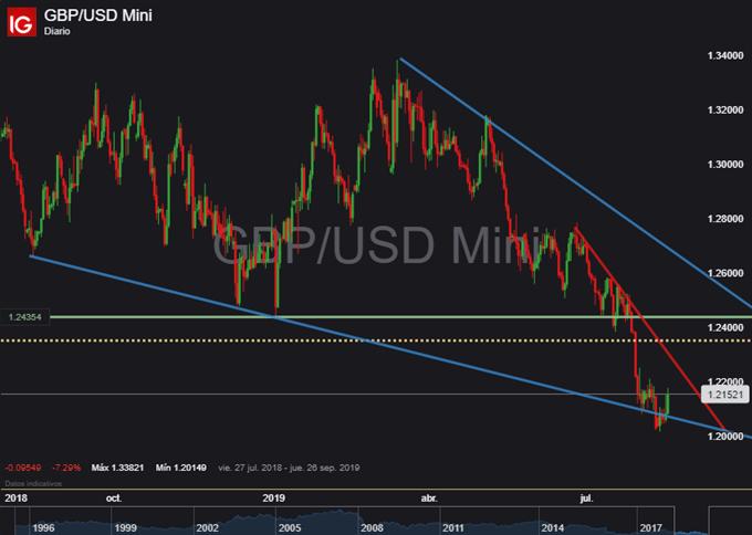 Gráfico diario GBP/USD - 16/08/2019