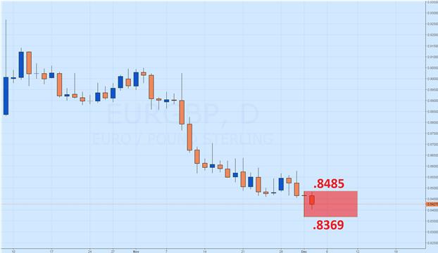 Ruptura pendiente del par EUR/GBP