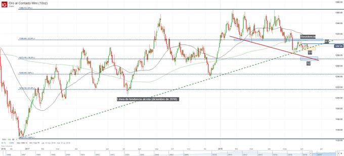 Gráfico técnico del precio del oro en cuadro diario. Niveles de soporte y resistencia