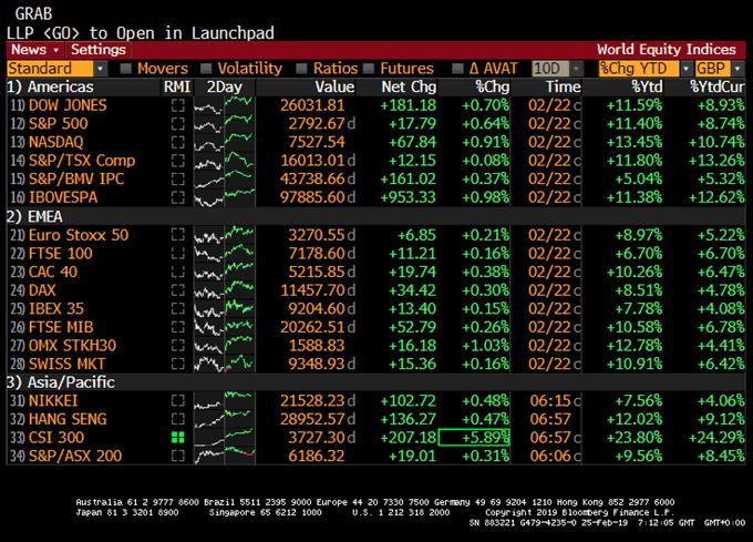 Bond des indices après report trêve commerciale