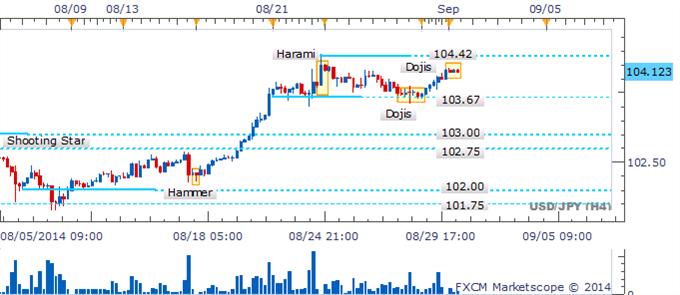 El USD/JPY explora sobre el 104 mientras que emergen velas alcistas envolventes