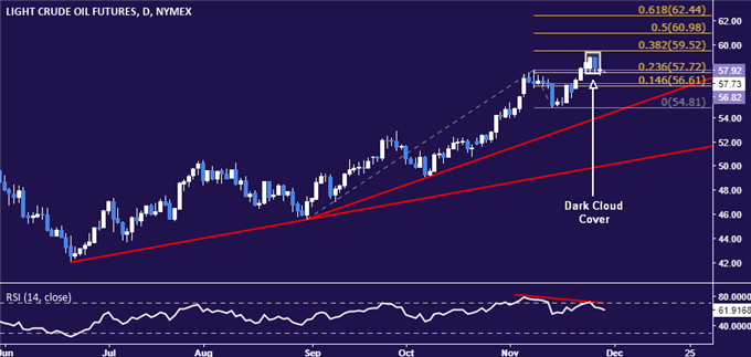 Gold Prices Look Vulnerable Before US GDP Update, Yellen Speech
