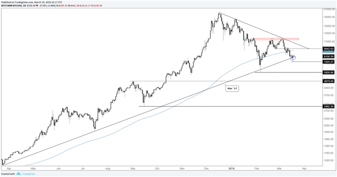 btc/usd daily log price chart, reversal at trend-line