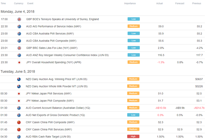 Asia Pacific Trading Session Economic Calendar