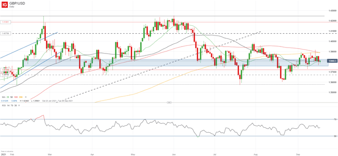GBP/USD Anticipation Grows as FOMC and BoE Loom, UK Retail Sales Drop