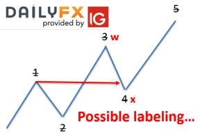 Qu'est-ce que la configuration de vague d'impulsion et comment la trader ?