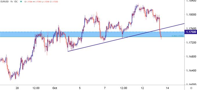 EURUSD EUR USD Hourly Price Chart