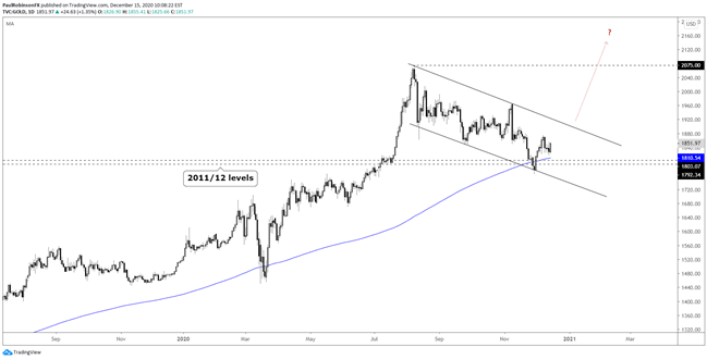 Gold 1Q 2021 Forecast: Gold Outlook Bullish Headed into First Quarter, with Caveats