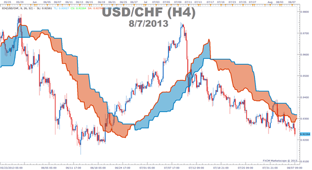 How to use the Ichimoku cloud to determine a bullish or bearish trend in forex.