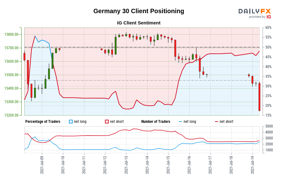 Our data shows traders are now net-long Germany 30 for the first time since Jul 09, 2021 when Germany 30 traded near 15,687.00.