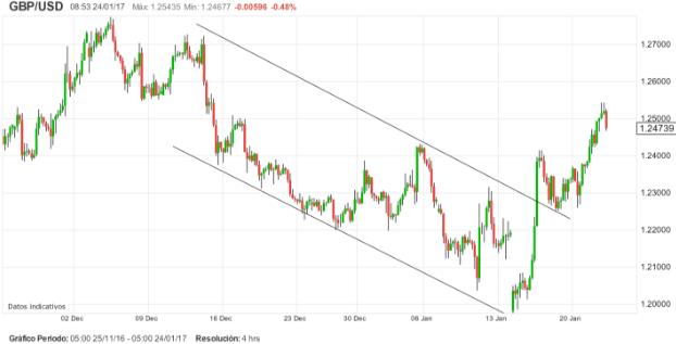 El USD roza soportes. Importantes posibilidades de trading hoy en Euro y Libra.