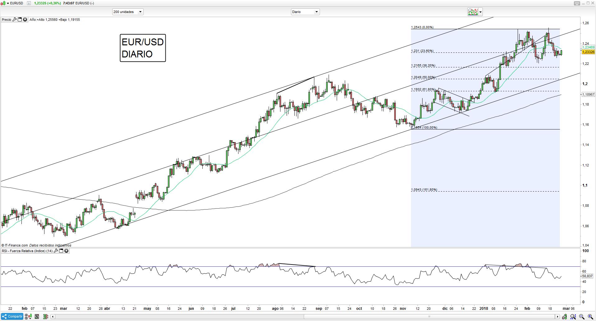 Trading de Euro antes de Draghi y en espera de la prueba del IPC