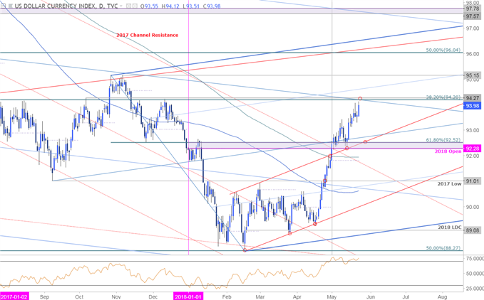 USD Price Chart - DXY Daily Timeframe