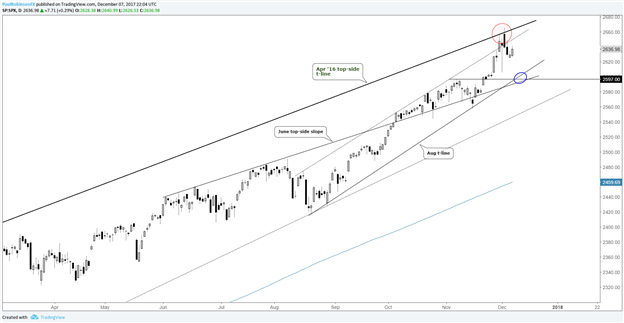S&P 500 at Risk of Further Downside in Days Ahead