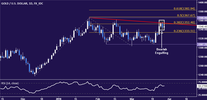Gold, Crude Oil Price Charts Hint Significant Tops May Be Forming