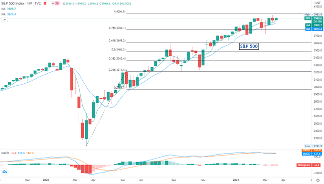 Equities Q2 2021 Technical Forecast