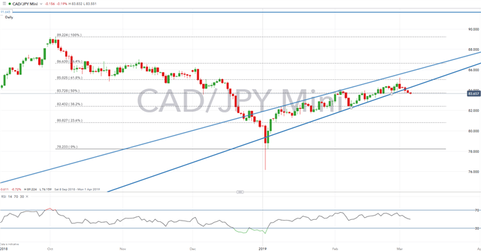 CAD Technical Analysis Overview: USDCAD, EURCAD, CADJPY