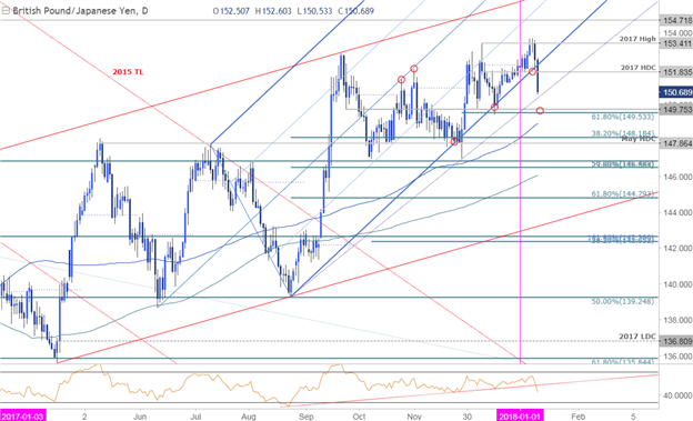 Near-term Setups in GBP/USD, GBP/JPY and AUD/USD