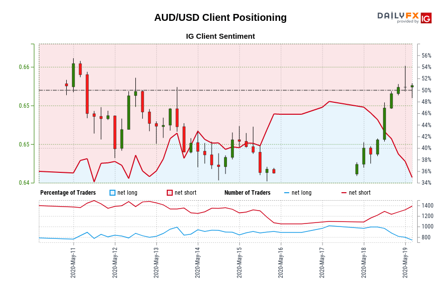 Photo of Our data shows that traders are now at their shortest AUD / USD since May 11 when the AUD / USD was trading near 0.65.