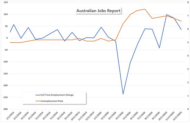 AU Jobs Data chart