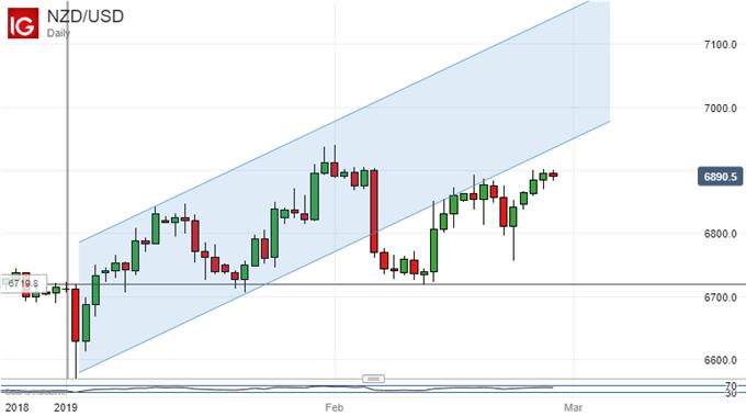 New Zealand Dollar Vs US Dollar, Daily Chart