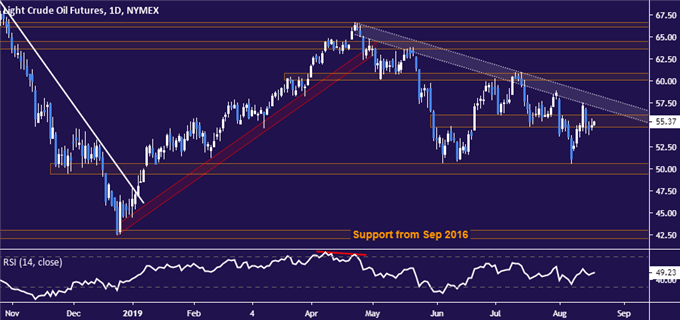 Gold, Crude Oil Prices Eyeing FOMC and ECB Minutes, Jackson Hole