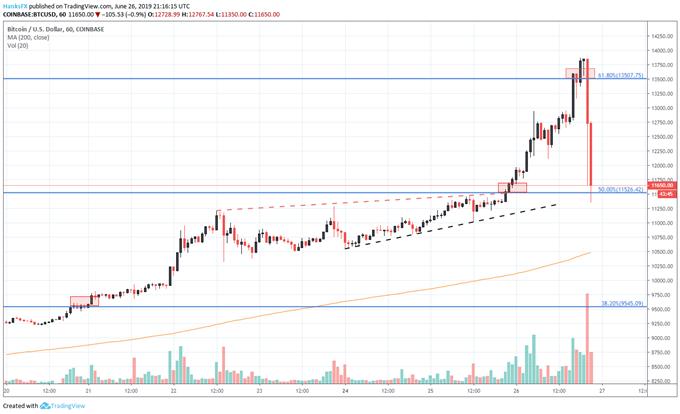 bitcoin price chart hourly crash coinbase
