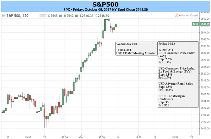 S&P 500, FOMC Minutes Up Next; DAX, FTSE 100 Could Stall