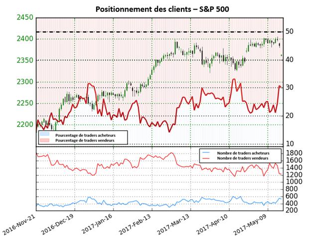 Le positionnement des traders valide le mouvement baissier du S&P 500