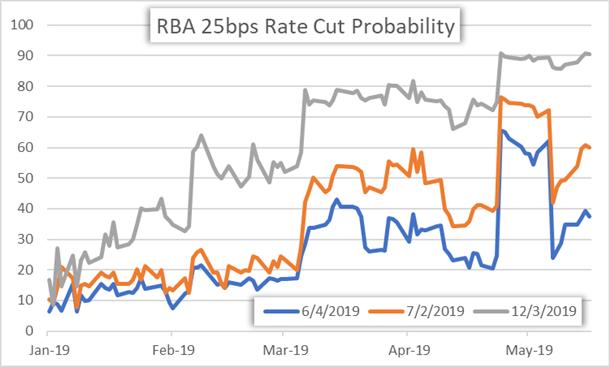 RBA Interest Rate Cut Odds Price Chart AUDUSD
