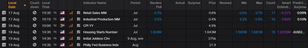 USD/ZAR Outlook: Doubtful South African Rand Centers on FOMC