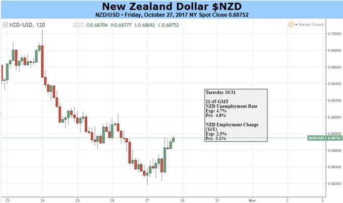 NZD: Desperately Seeking Support
