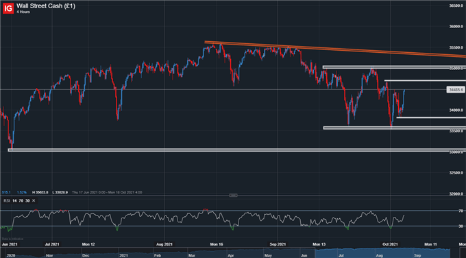 S&P 500 and Dow Jones Stage Strong Rally as Dip Buyers Step In