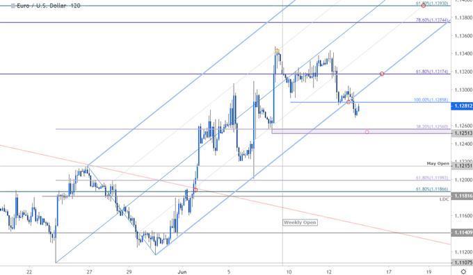 Graphique du cours de la paire de devises EUR/USD - unité de temps 2heures