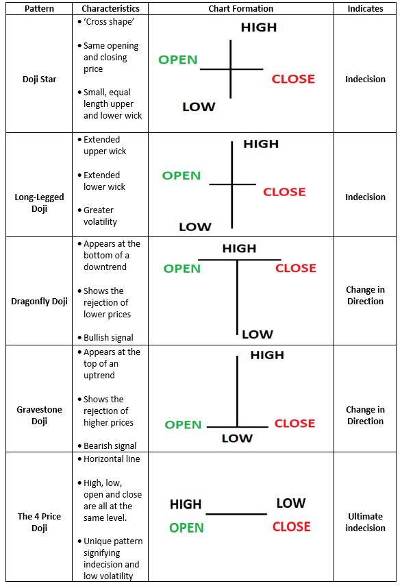 Doji variations table