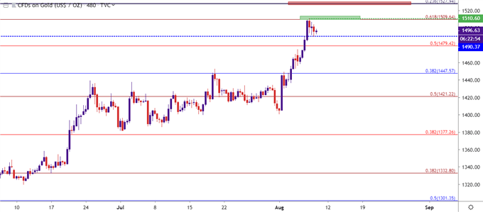 gold eight hour price chart