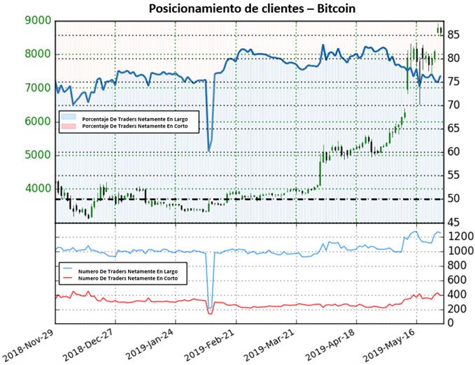 Bitcoin podría frenar las subidas próximamente