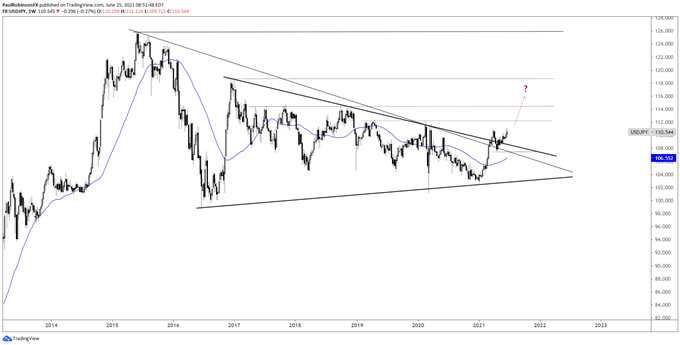 USD/JPY to Try to Move Higher out of Macro Wedge: Q3 Top Trading Opportunities