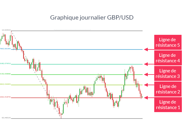 Graphique GBP/USD avec Fibonacci