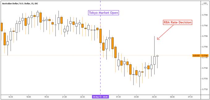 Australian Dollar Outlook: AUD/USD Looks Past RBA, Focusing on Stocks and Sentiment