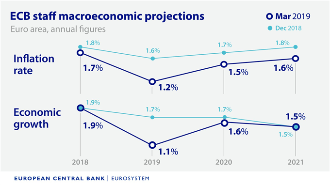 Image of european central bank forecast for growth and inflation